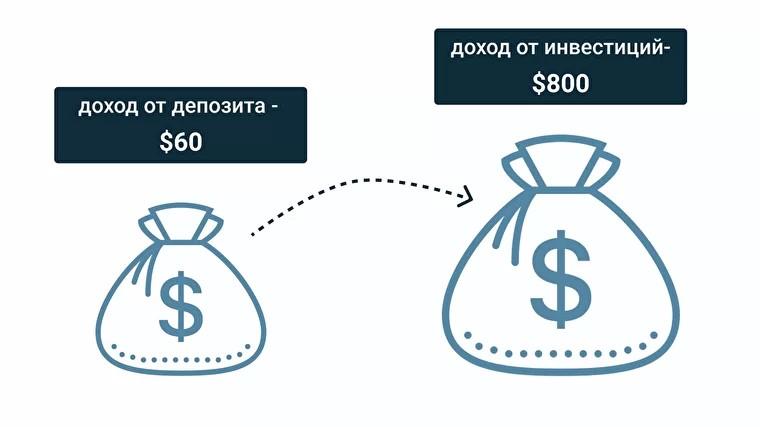 мы превратили $1264 ежегодного убытка в $1180 прибыли
