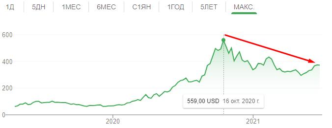 Падение акций Zoom в цене спустя время
