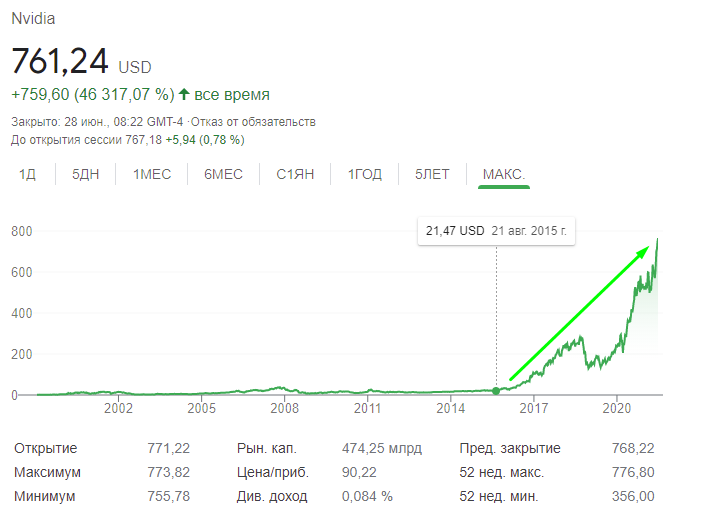 nvidia -  ожидание высоких финансовых результатов в будущем влияет на рост ценных бумаг сегодня