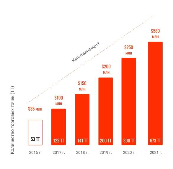 Рост капитализации Х100 Суши в 2021 году