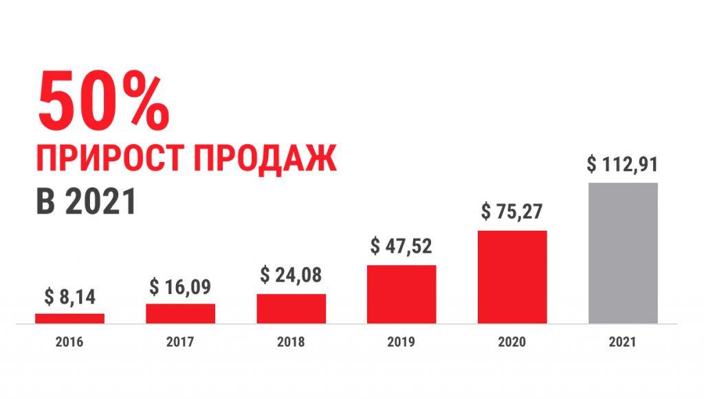 Прирост Х100 Суши в 2021 году