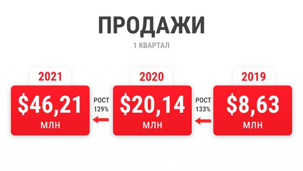 продажи первого квартала 2021 года выросли на 129%