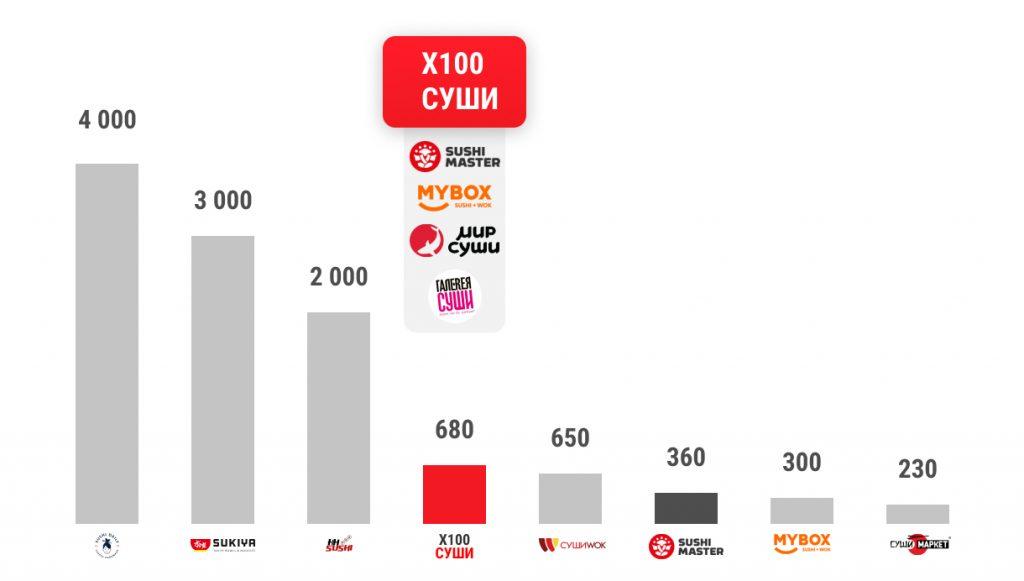 Суши Мастер — флагманский бренд, который представлен 360 ресторанами в 165 городах мира в 14 странах