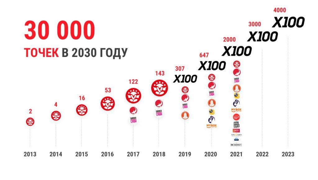 В 2021 году в планах холдинга — вырасти в три раза по количеству торговых точек и к 2030 году открыть их 30 тыс.