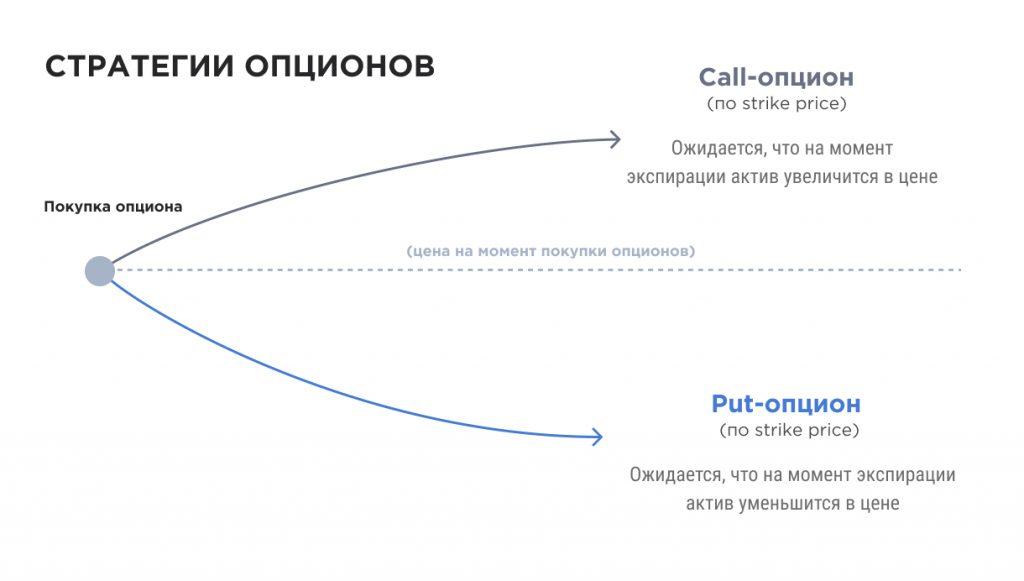 Стратегии опционов call-опцион put-опцион