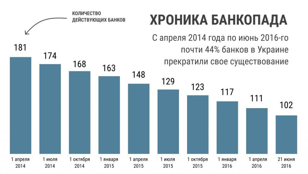 хроника банкопада  С апреля 2014 года по 2016-го почти 44% банков Украине прекратили свое существование
