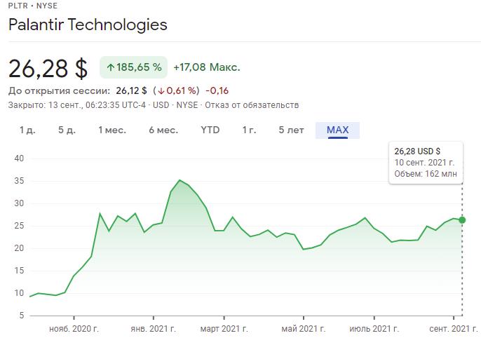акций компании  Palantir Technologies